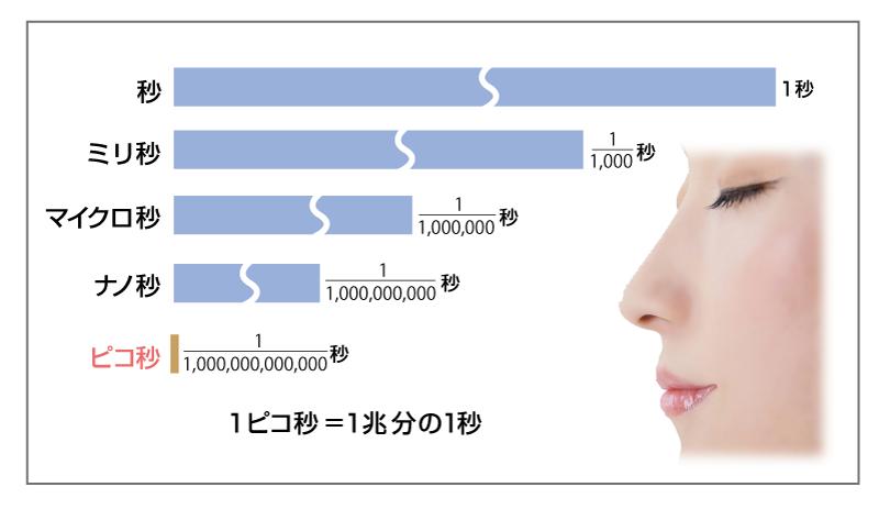 東京銀座のレティシアクリニック ピコフラクショナルレーザー